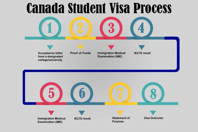 Canadian Student Visa Requirement and Process